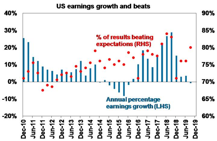 US earnings growth and beats