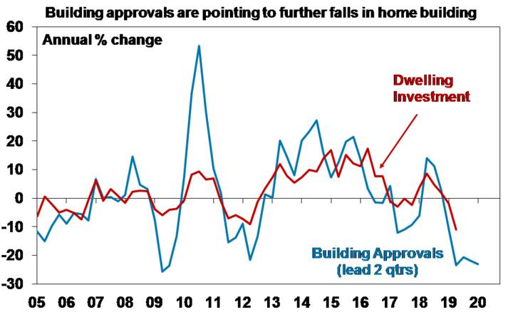 Building approvals are pointing to further falls in home building