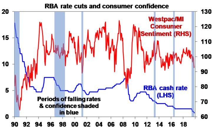 RBA rate cuts and consumer confidence