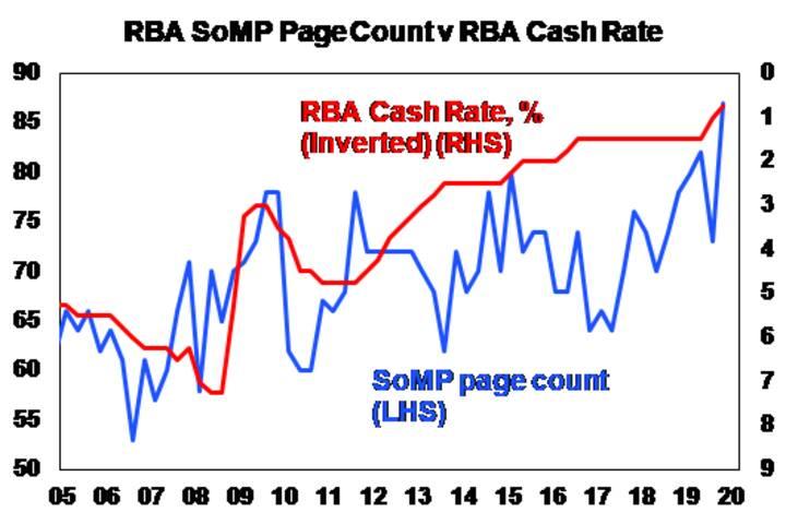 RBA SoMP Page Count v RBA Cash Rate