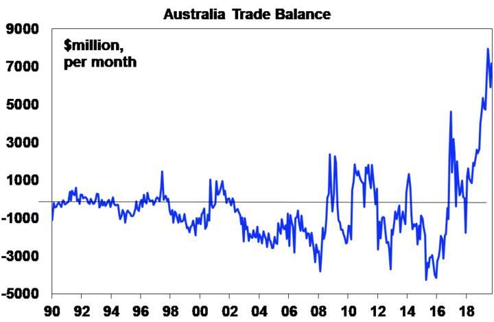Australia Trade Balance