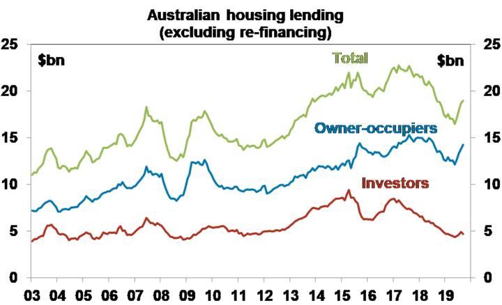 Australian housing lending (excluding re-financing)