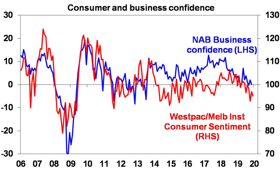 Consumer and business confidence