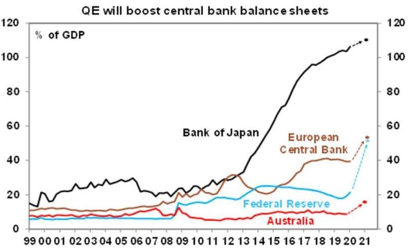https://financialpartnersblog.com.au/wp-content/uploads/2020/04/QE-will-boost-central-bank-800x488.jpg